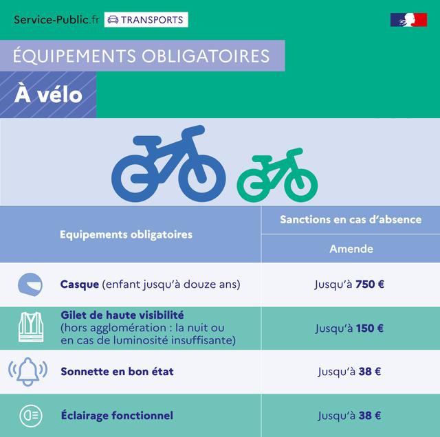 accessoires obligatoires vélo infographie